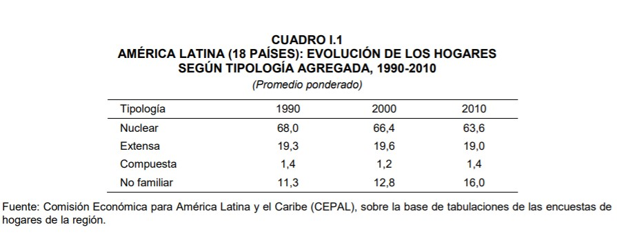 solucion falta vivienda america latina