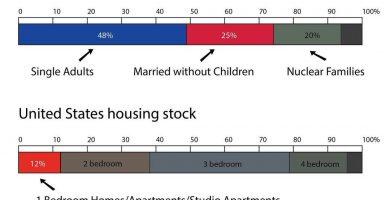 falta de vivienda y tiny houses